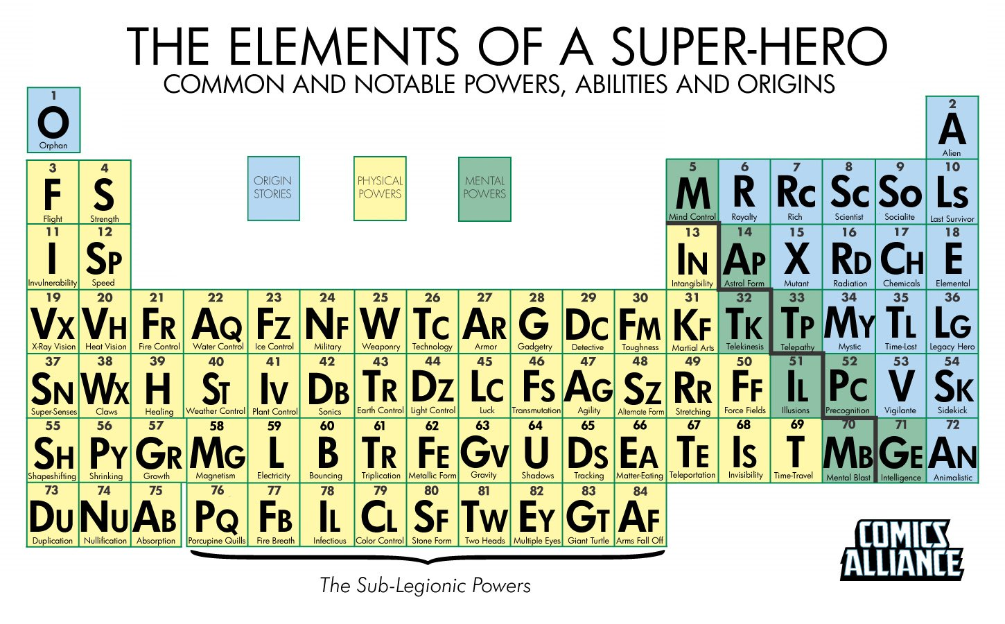 Periodic table of the internet choice image periodic table images the periodic table of super powers the mary sue one off gamestrikefo choice image gamestrikefo Image collections