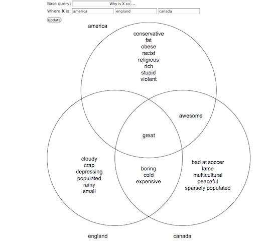 google suggest venn diagram generator