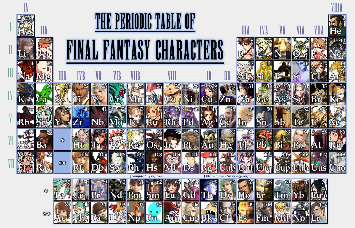 The periodic table of final fantasy characters the mary sue this urtaz Choice Image