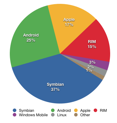 Steve Wozniak: Android Will Dominate in the Smartphone ...