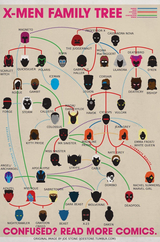 Spider-Man Family Tree