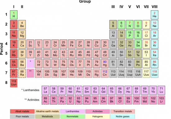 Periodic table the mary sue they urtaz Image collections