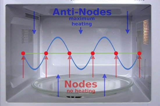 how a microwave works Occasionally it is a treat to remind ourselves how remarkable some of our most common gadgets are a typical microwave oven ramps up the electricity from a 120-volt wall outlet to an incredible .