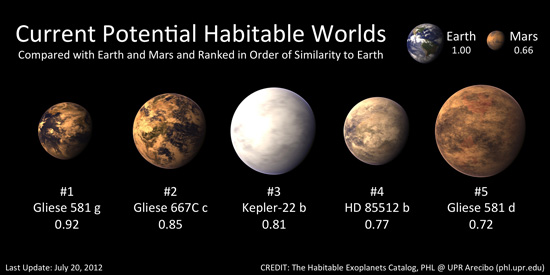 top 10 most habitable planets - photo #7
