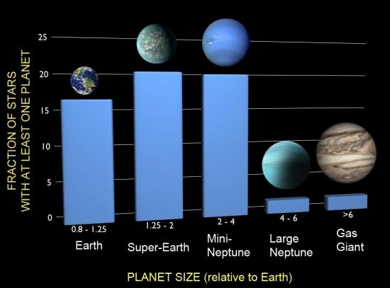 planet uranus graphs - photo #16