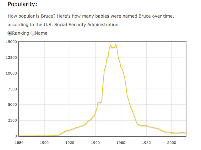 Tracking Popularity Of The Name Bruce On Graph Gives You