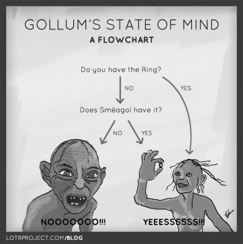 gollumstateofmind1