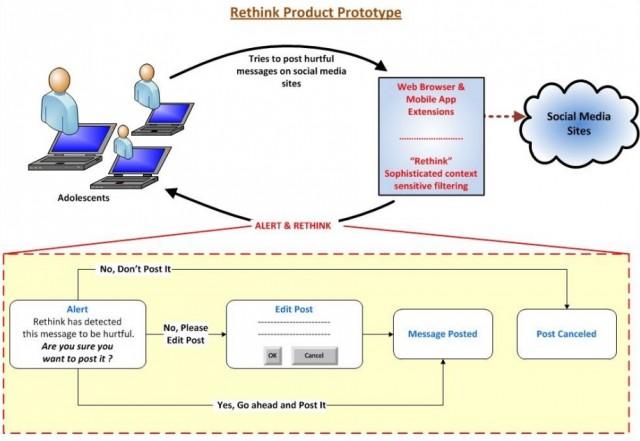 Rethink System