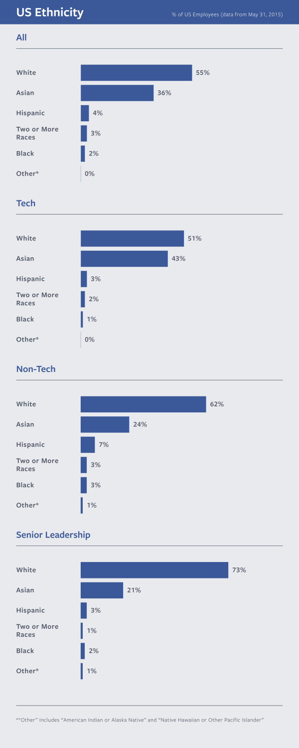 facebook downplays dismal diversity numbers the mary sue diversity 2015 high 09